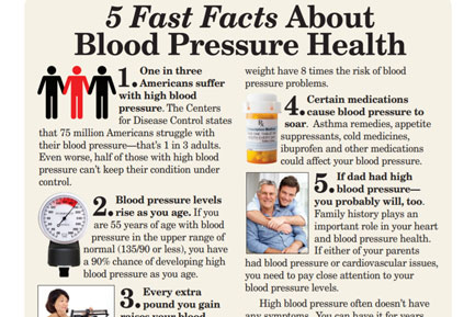 5 fast facts about blood pressure -- writing sample
